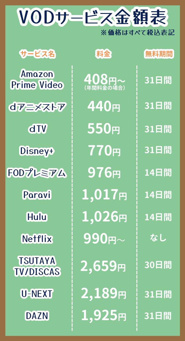 VODサービス金額表